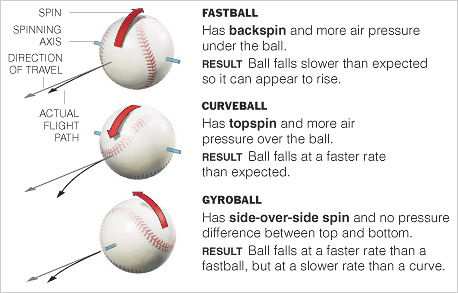 how to read pitches baseball
